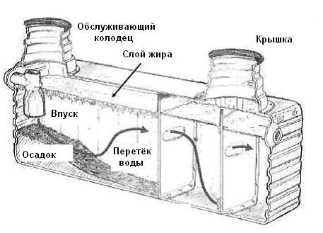 Схема работы септика